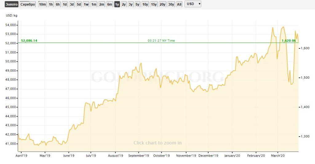 График цен на золото за год