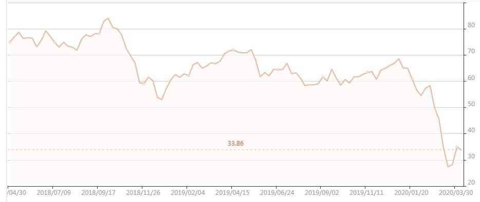 График цены на нефть