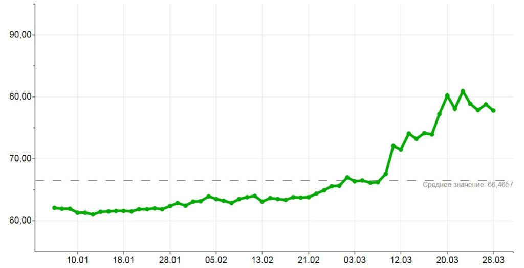 График курса рубля к доллару 2020