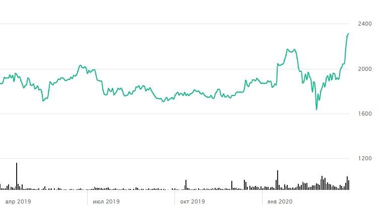 График стоимости акций Амазон