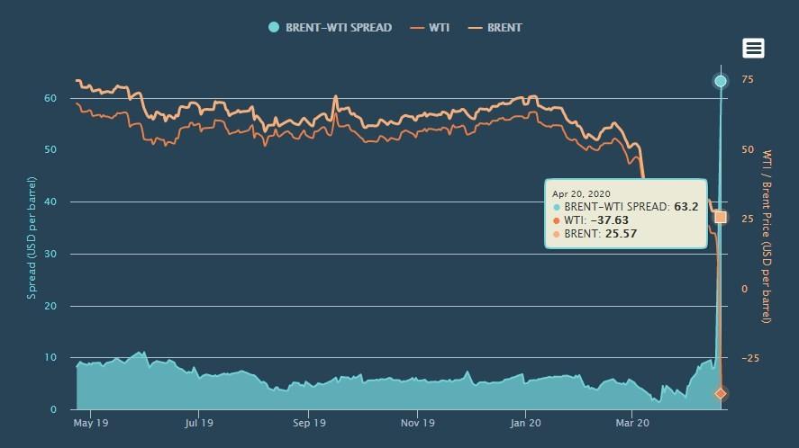 Нефть в минусе график