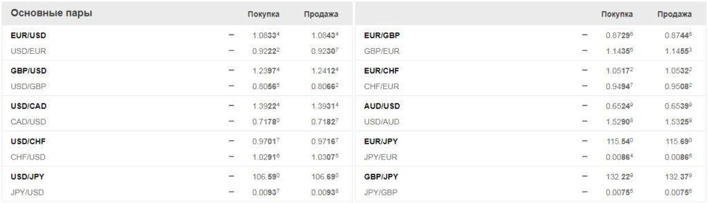 Котировки основных валютных пар