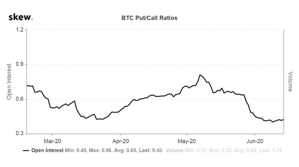 Соотношения пут колл опционов на биткоин