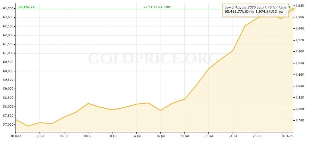 Курс золота график