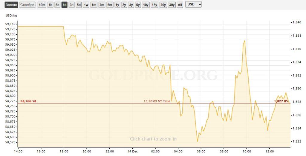 Цена на золото график