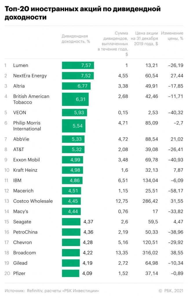 Рейтинг лучших иностранных акций 2020 года