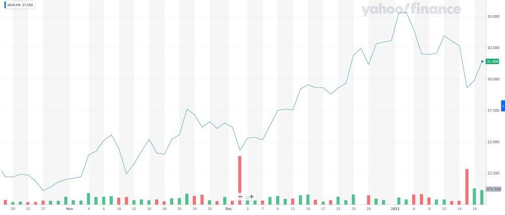 Стоимость акций Xiaomi