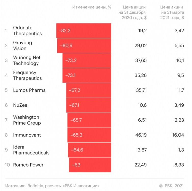 10 худших акций иностранных компаний в I квартале 2021 года