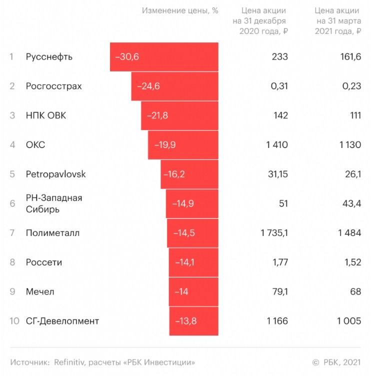 10 худших акций российских компаний в I квартале 2021 года