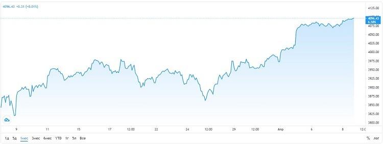индекс s&p 500 график